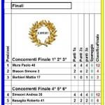 017D-RisultatiFinali-CIE-2012